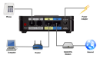 Picture of Cisco SPA122 VoIP SIP ATA